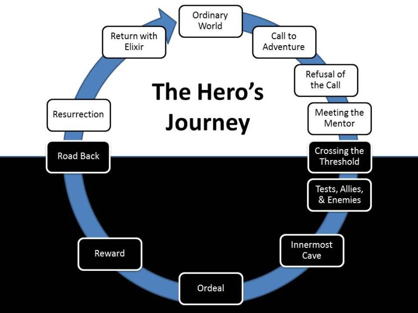 Princess April monomyth 2013-04-28-the-hero_s-journey